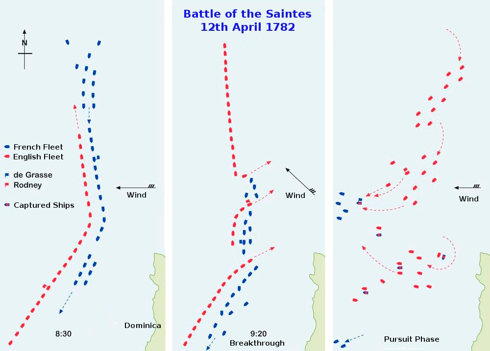 Battle_of_the_Saintes_plan