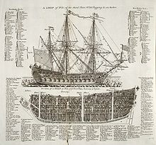 Ship Rating